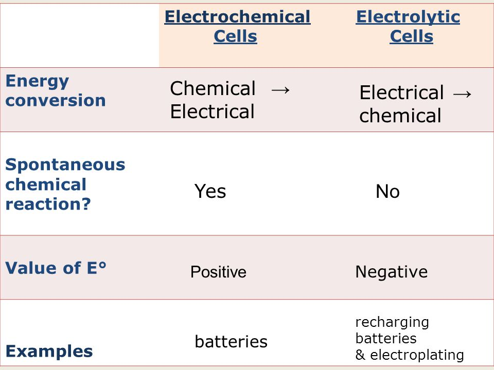 Electrochemical Cells Electrolytic Cells Energy conversion Spontaneous chemical reaction.