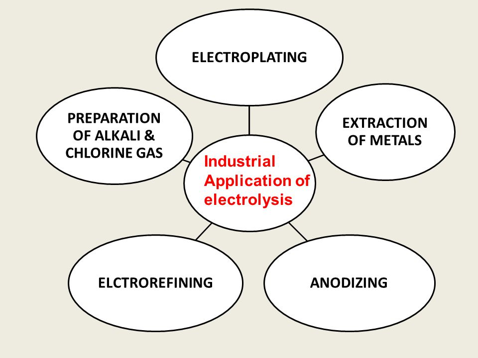 ELECTROPLATING EXTRACTION OF METALS ANODIZINGELCTROREFINING PREPARATION OF ALKALI & CHLORINE GAS Industrial Application of electrolysis