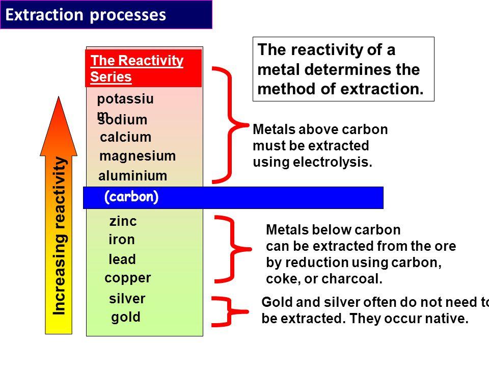 Extraction processes The Reactivity Series potassiu m sodium calcium magnesium aluminium zinc iron copper gold (carbon) Increasing reactivity Metals above carbon must be extracted using electrolysis.