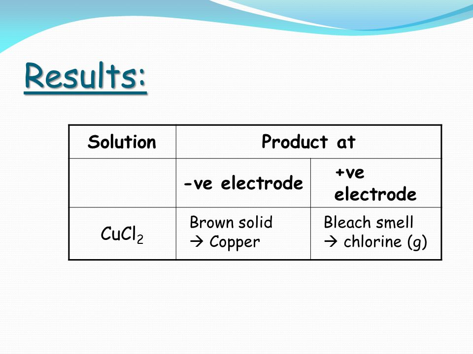 Results: SolutionProduct at -ve electrode +ve electrode CuCl 2 Brown solid  Copper Bleach smell  chlorine (g)