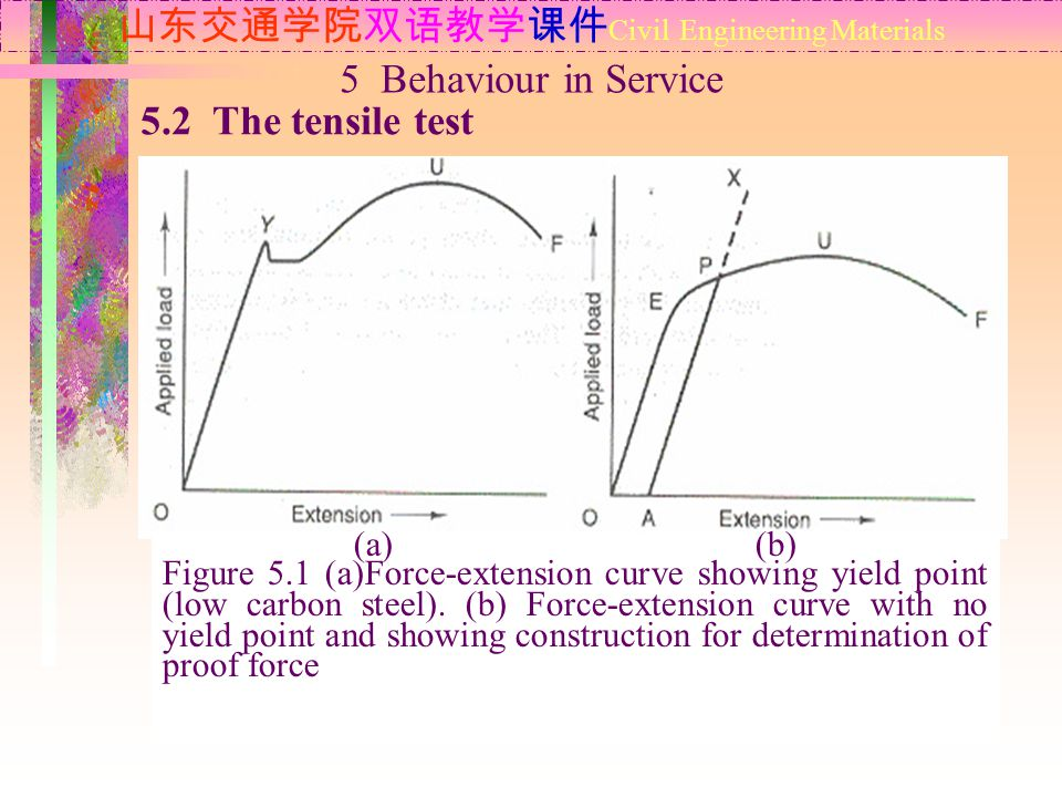 山东交通学院双语教学课件 Civil Engineering Materials 5.2 The tensile test 5 Behaviour in Service (a) (b) Figure 5.1 (a)Force-extension curve showing yield point (low carbon steel).