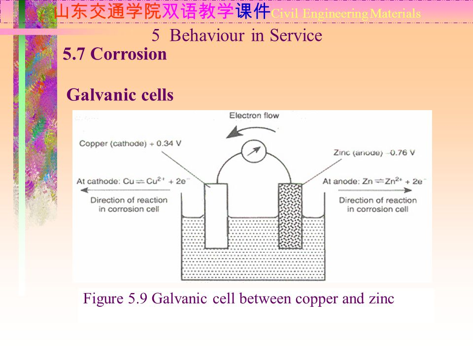 山东交通学院双语教学课件 Civil Engineering Materials 5.7 Corrosion Galvanic cells 5 Behaviour in Service Figure 5.9 Galvanic cell between copper and zinc
