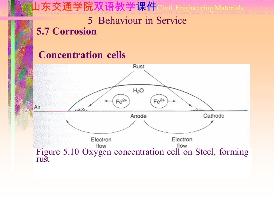 山东交通学院双语教学课件 Civil Engineering Materials 5.7 Corrosion Concentration cells 5 Behaviour in Service Figure 5.10 Oxygen concentration cell on Steel, forming rust