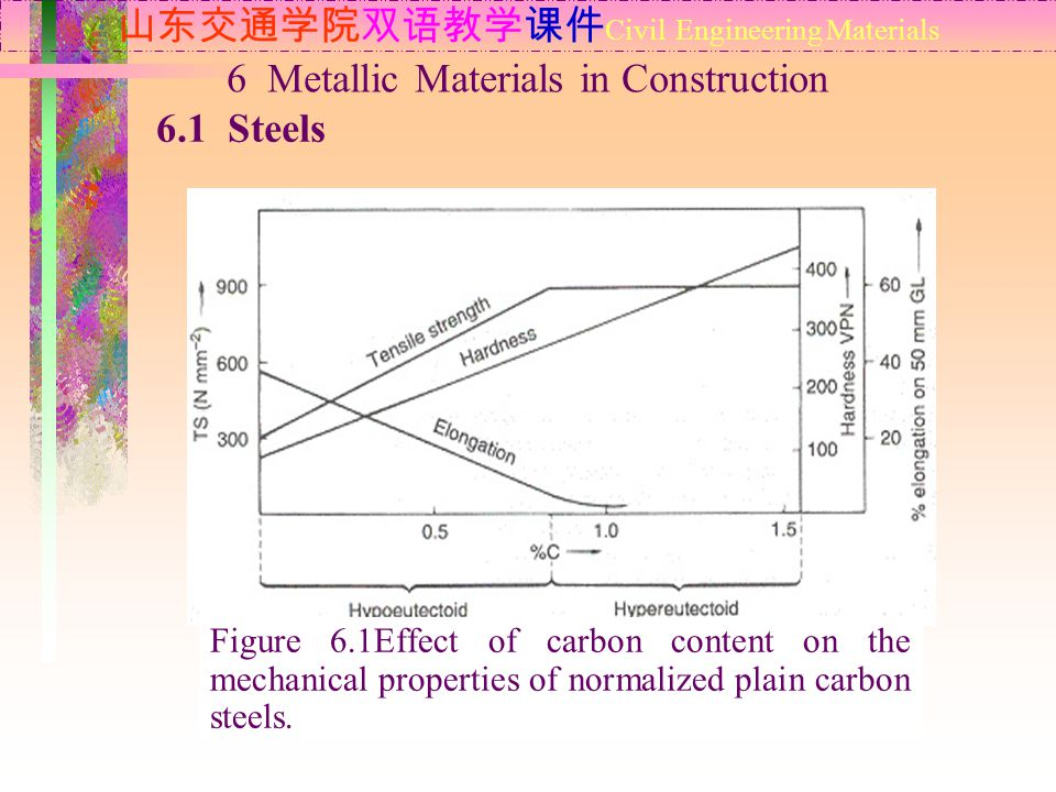 山东交通学院双语教学课件 Civil Engineering Materials 6.1 Steels 6 Metallic Materials in Construction Figure 6.1Effect of carbon content on the mechanical properties of normalized plain carbon steels.