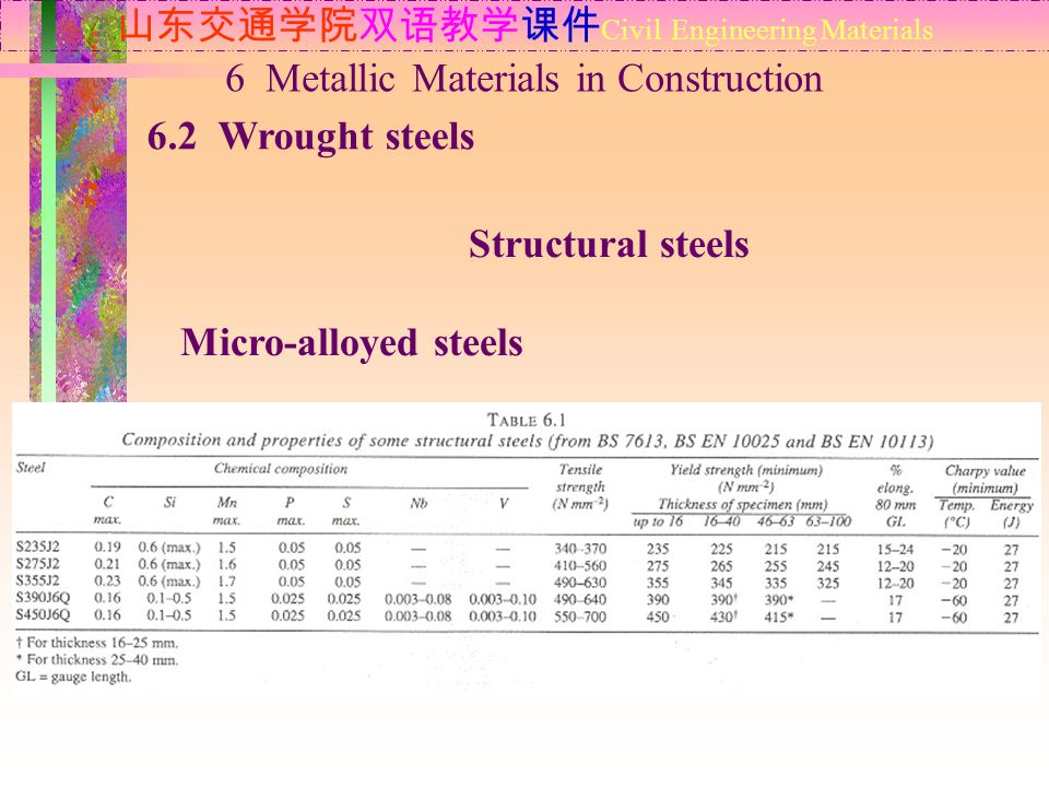 山东交通学院双语教学课件 Civil Engineering Materials 6.2 Wrought steels 6 Metallic Materials in Construction Structural steels Micro-alloyed steels grain refinement : aluminium, niobium and vanadium controlled rolling with a low finishing temperature