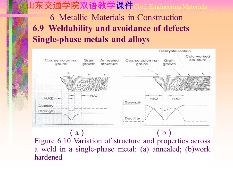 山东交通学院双语教学课件 Civil Engineering Materials 6.9 Weldability and avoidance of defects 6 Metallic Materials in Construction Single-phase metals and alloys ( a ) ( b ) Figure 6.10 Variation of structure and properties across a weld in a single-phase metal: (a) annealed; (b)work hardened
