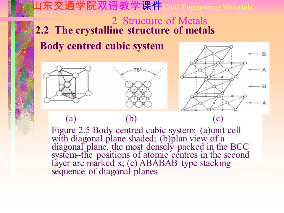 2 Structure of Metals 山东交通学院双语教学课件 Civil Engineering Materials 2.2 The crystalline structure of metals Body centred cubic system (a) (b) (c) Figure 2.5 Body centred cubic system: (a)unit cell with diagonal plane shaded; (b)plan view of a diagonal plane, the most densely packed in the BCC system–the positions of atomic centres in the second layer are marked x; (c) ABABAB type stacking sequence of diagonal planes