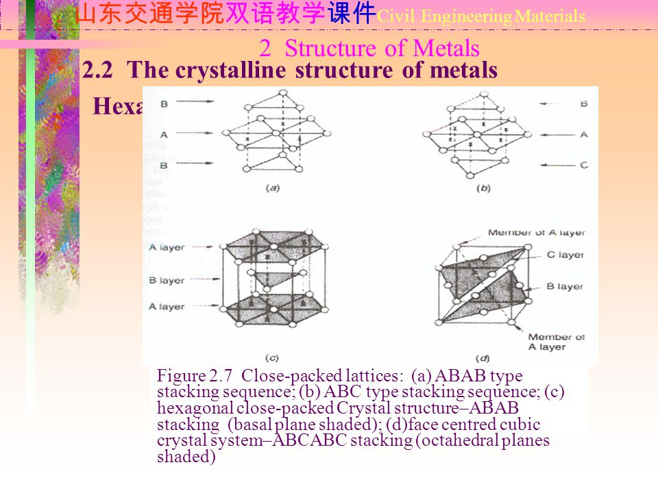 2 Structure of Metals 山东交通学院双语教学课件 Civil Engineering Materials 2.2 The crystalline structure of metals Hexagonal close –packed system Figure 2.7 Close-packed lattices: (a) ABAB type stacking sequence; (b) ABC type stacking sequence; (c) hexagonal close-packed Crystal structure–ABAB stacking (basal plane shaded); (d)face centred cubic crystal system–ABCABC stacking (octahedral planes shaded)