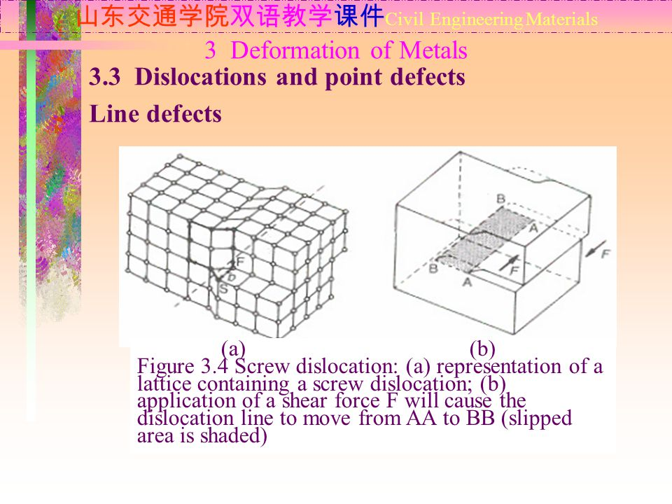 山东交通学院双语教学课件 Civil Engineering Materials 3.3 Dislocations and point defects Line defects 3 Deformation of Metals (a) (b) Figure 3.4 Screw dislocation: (a) representation of a lattice containing a screw dislocation; (b) application of a shear force F will cause the dislocation line to move from AA to BB (slipped area is shaded)