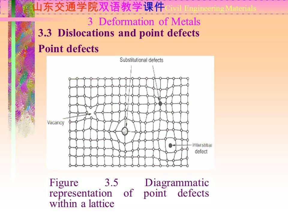 山东交通学院双语教学课件 Civil Engineering Materials 3.3 Dislocations and point defects Point defects 3 Deformation of Metals Figure 3.5 Diagrammatic representati