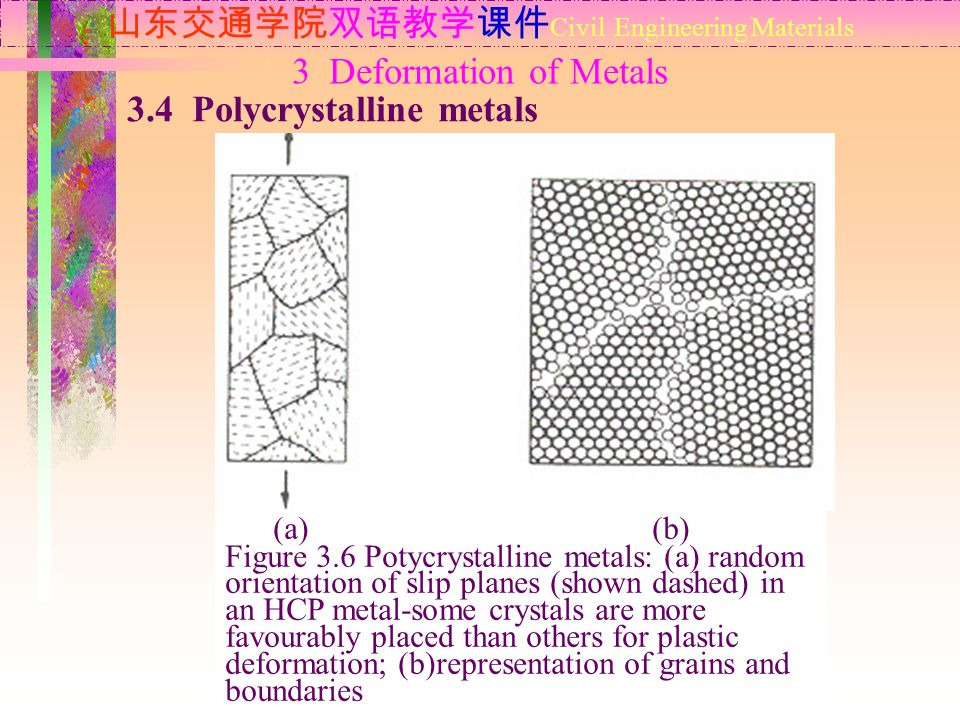 山东交通学院双语教学课件 Civil Engineering Materials 3.4 Polycrystalline metals 3 Deformation of Metals (a) (b) Figure 3.6 Potycrystalline metals: (a) random orientation of slip planes (shown dashed) in an HCP metal-some crystals are more favourably placed than others for plastic deformation; (b)representation of grains and boundaries