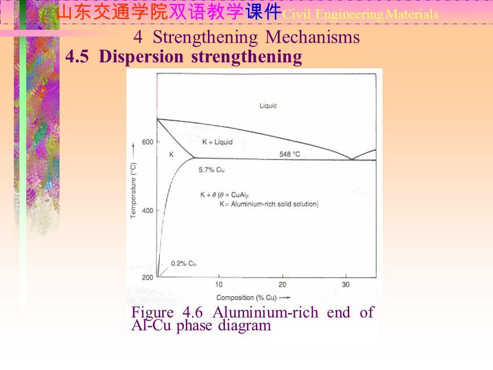 山东交通学院双语教学课件 Civil Engineering Materials 4.5 Dispersion strengthening 4 Strengthening Mechanisms Figure 4.6 Aluminium-rich end of Al-Cu phase diagram