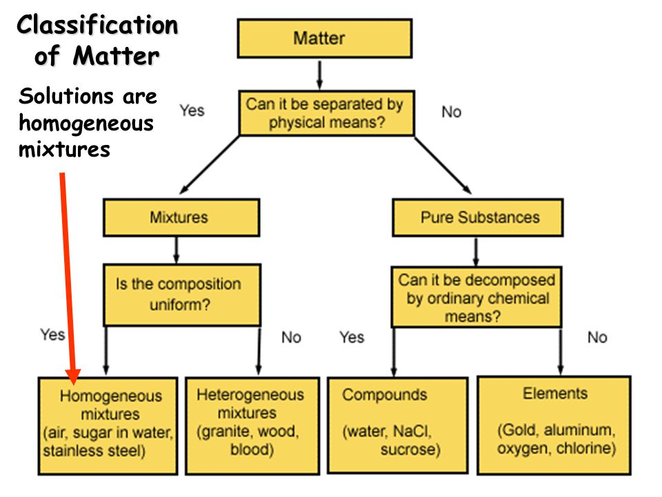 Classification of Matter Solutions are homogeneous mixtures