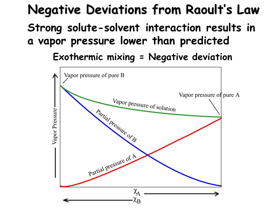 Negative Deviations from Raoult's Law Strong solute-solvent interaction results in a vapor pressure lower than predicted Exothermic mixing = Negative deviation