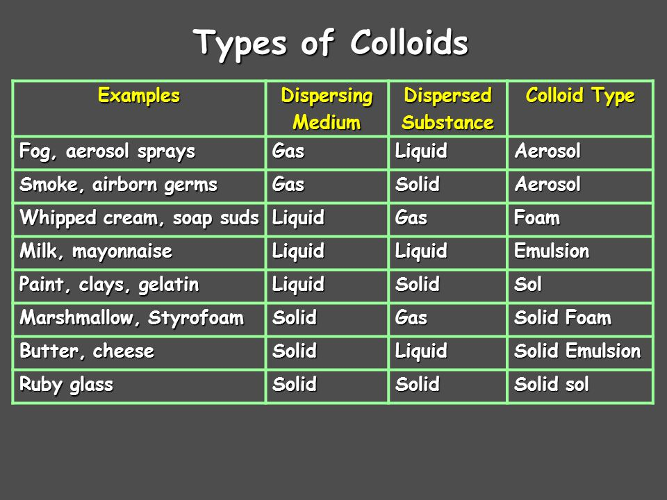 Types of Colloids ExamplesDispersingMediumDispersedSubstance Colloid Type Fog, aerosol sprays GasLiquidAerosol Smoke, airborn germs GasSolidAerosol Whipped cream, soap suds LiquidGasFoam Milk, mayonnaise LiquidLiquidEmulsion Paint, clays, gelatin LiquidSolidSol Marshmallow, Styrofoam SolidGas Solid Foam Butter, cheese SolidLiquid Solid Emulsion Ruby glass SolidSolid Solid sol