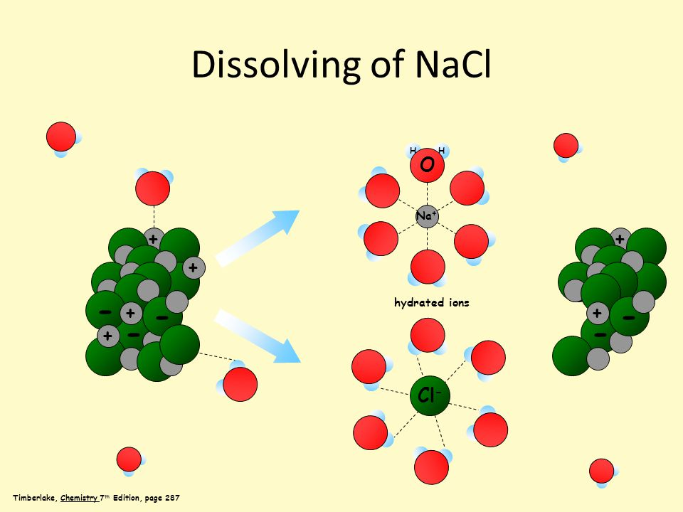 Dissolving of NaCl Timberlake, Chemistry 7 th Edition, page 287 HH O Na + + - - + - + + - Cl - + - + hydrated ions