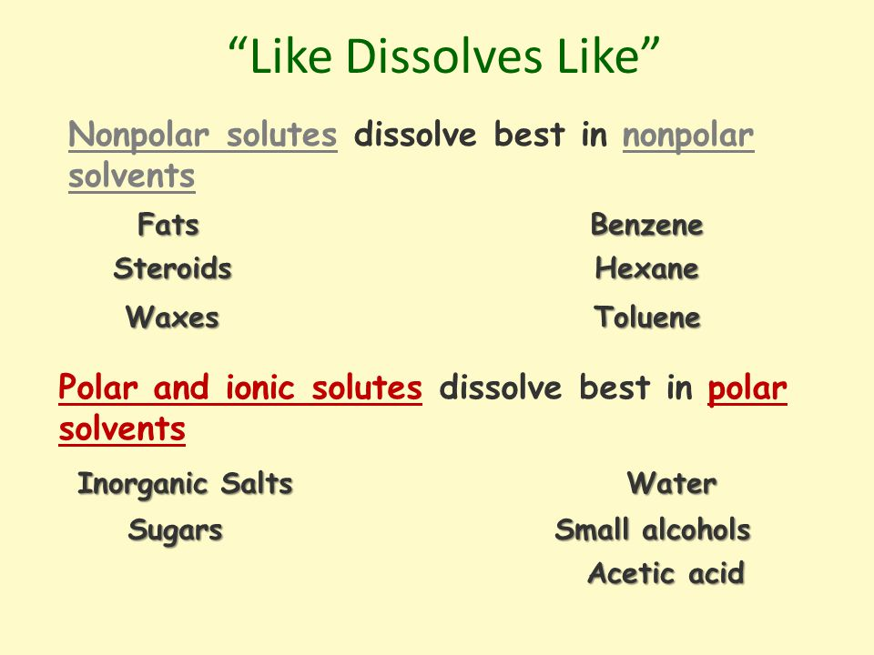 Like Dissolves Like Fats Fats Benzene Benzene Steroids Steroids Hexane Hexane Waxes Waxes Toluene Toluene Inorganic Salts Water Water Sugars Sugars Small alcohols Small alcohols Acetic acid Acetic acid Polar and ionic solutes dissolve best in polar solvents Nonpolar solutes dissolve best in nonpolar solvents