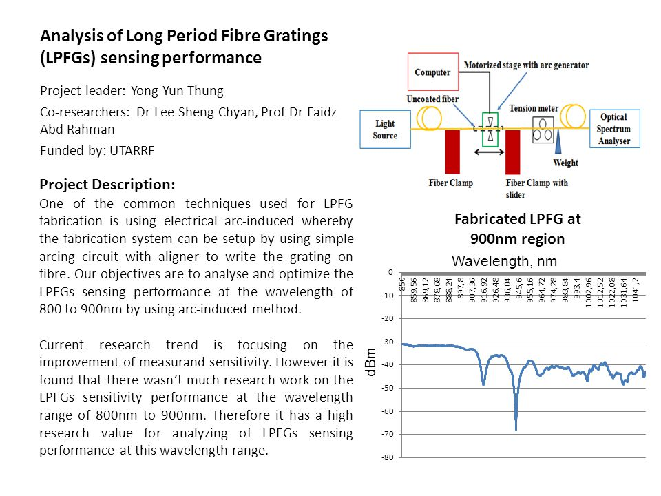 Analysis of Long Period Fibre Gratings (LPFGs) sensing performance Project leader: Yong Yun Thung Co-researchers: Dr Lee Sheng Chyan, Prof Dr Faidz Ab