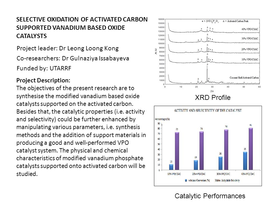 SELECTIVE OXIDATION OF ACTIVATED CARBON SUPPORTED VANADIUM BASED OXIDE CATALYSTS Project leader: Dr Leong Loong Kong Co-researchers: Dr Gulnaziya Issa