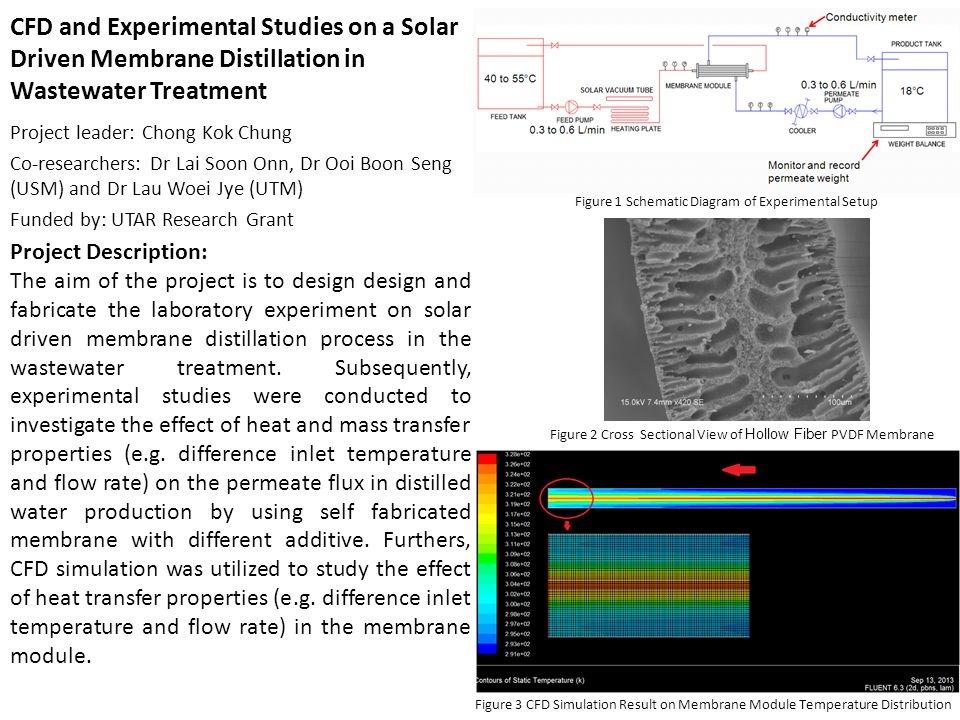 CFD and Experimental Studies on a Solar Driven Membrane Distillation in Wastewater Treatment Project leader: Chong Kok Chung Co-researchers: Dr Lai So
