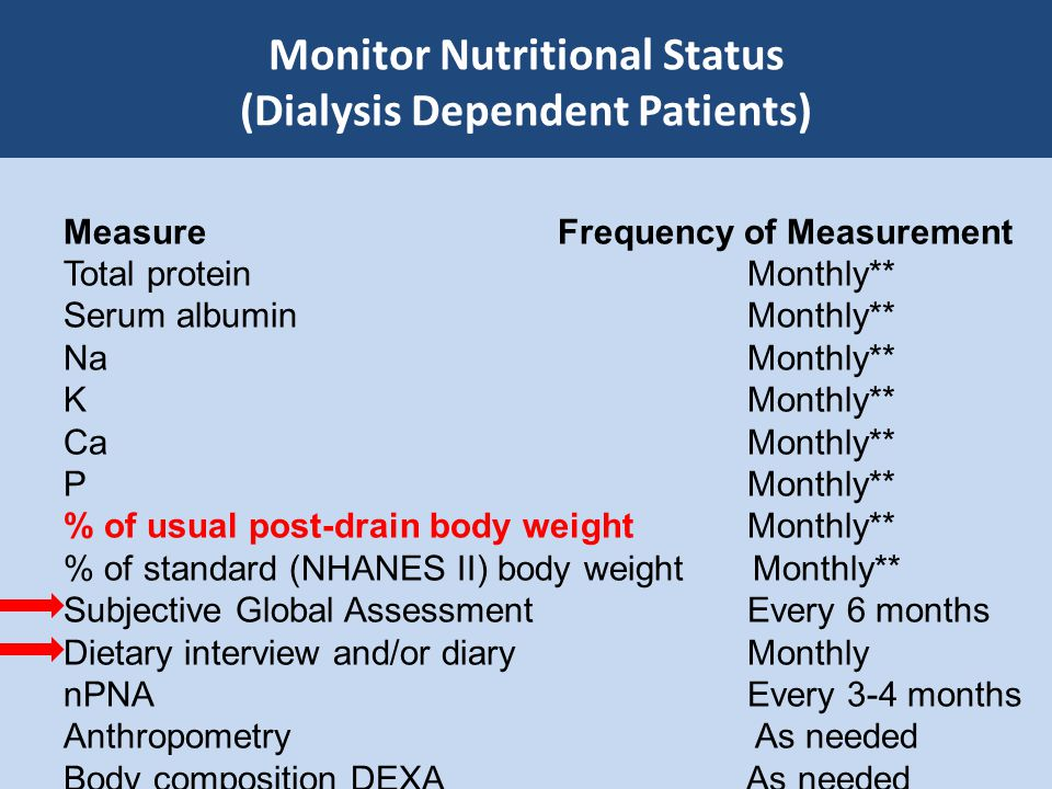 Monitor Nutritional Status (Dialysis Dependent Patients) Measure Frequency of Measurement Total protein Monthly** Serum albumin Monthly** Na Monthly**