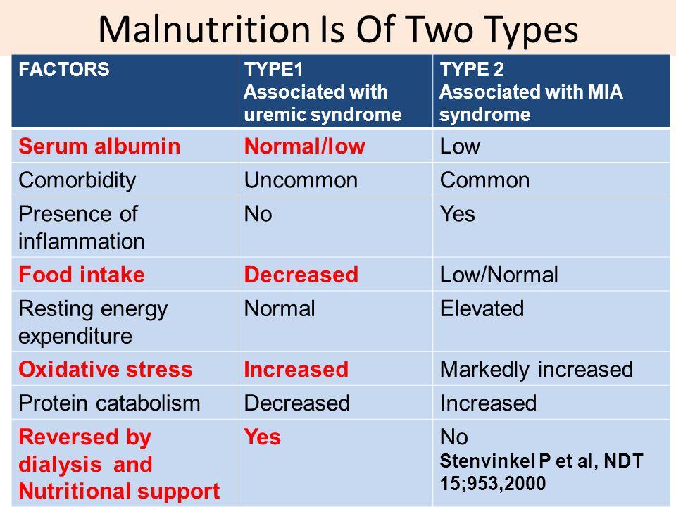 Malnutrition Is Of Two Types FACTORSTYPE1 Associated with uremic syndrome TYPE 2 Associated with MIA syndrome Serum albuminNormal/lowLow ComorbidityUn