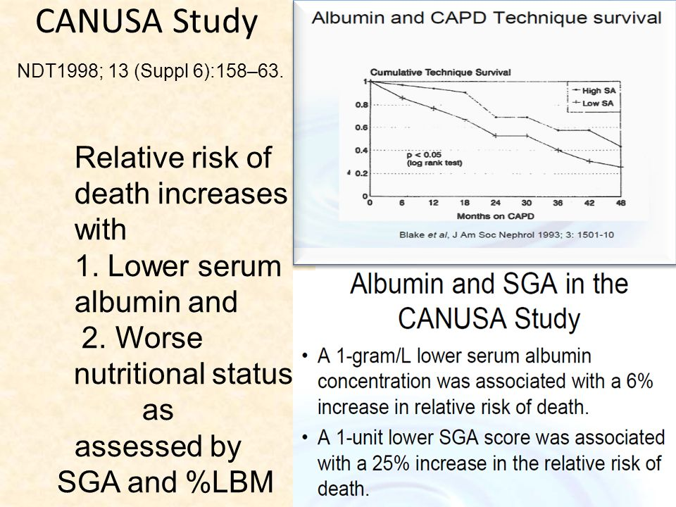 Relative risk of death increases with 1. Lower serum albumin and 2. Worse nutritional status as assessed by SGA and %LBM CANUSA Study NDT1998; 13 (Sup