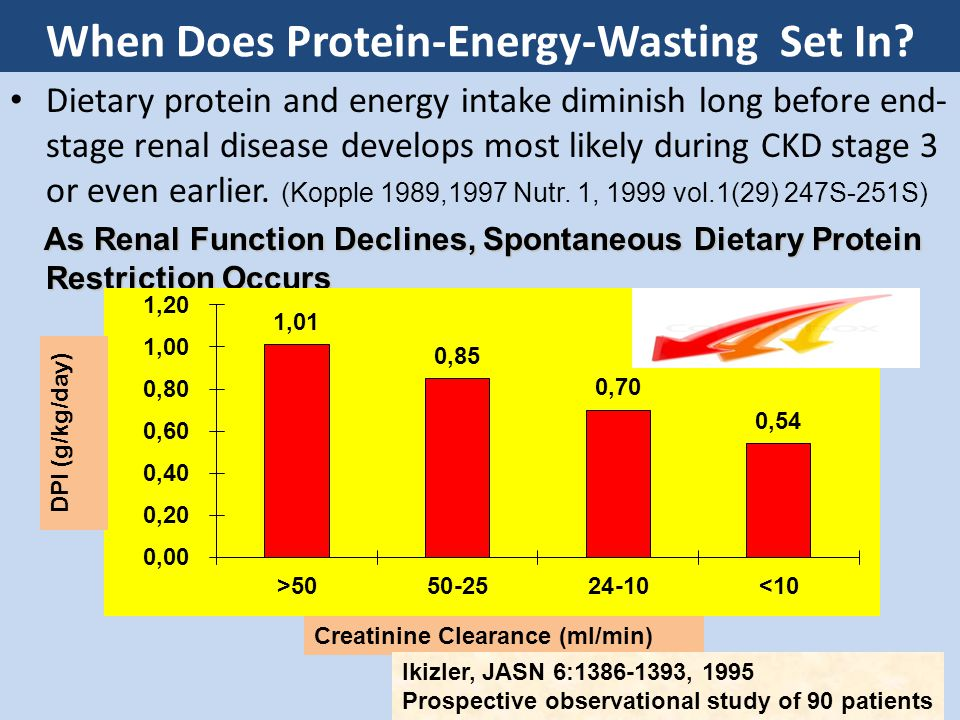 Loss Of Protein Protein intake should be increased from 1.3 - 1.5g/kg/d Estimating energy, protein & fluid requirements for adult clinical conditions June 2012 Qeensland Govt Peritonitis/24 h 15.1 gm CAPD/Day 5-15 g