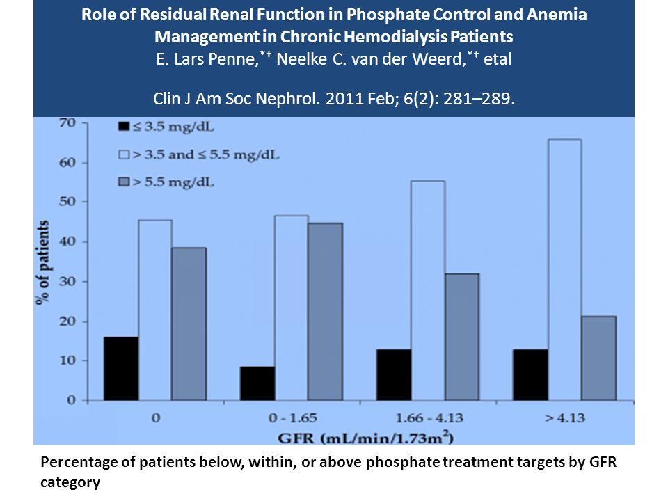 Role of Residual Renal Function in Phosphate Control and Anemia Management in Chronic Hemodialysis Patients E. Lars Penne, *† Neelke C. van der Weerd,