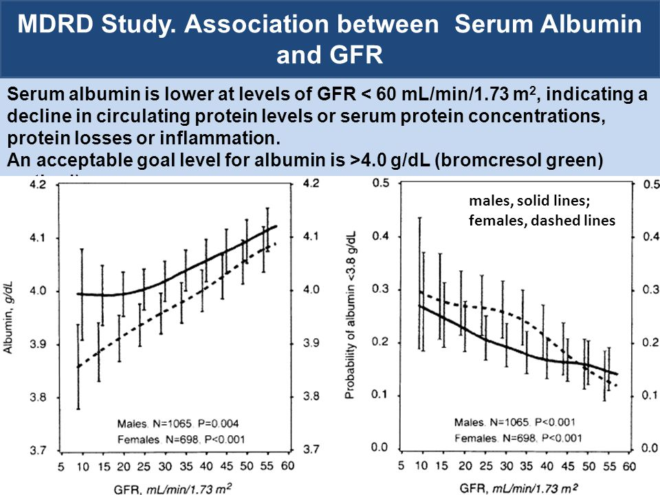Significant improvement in protein intake (p < 0.05) from baseline at each study month.