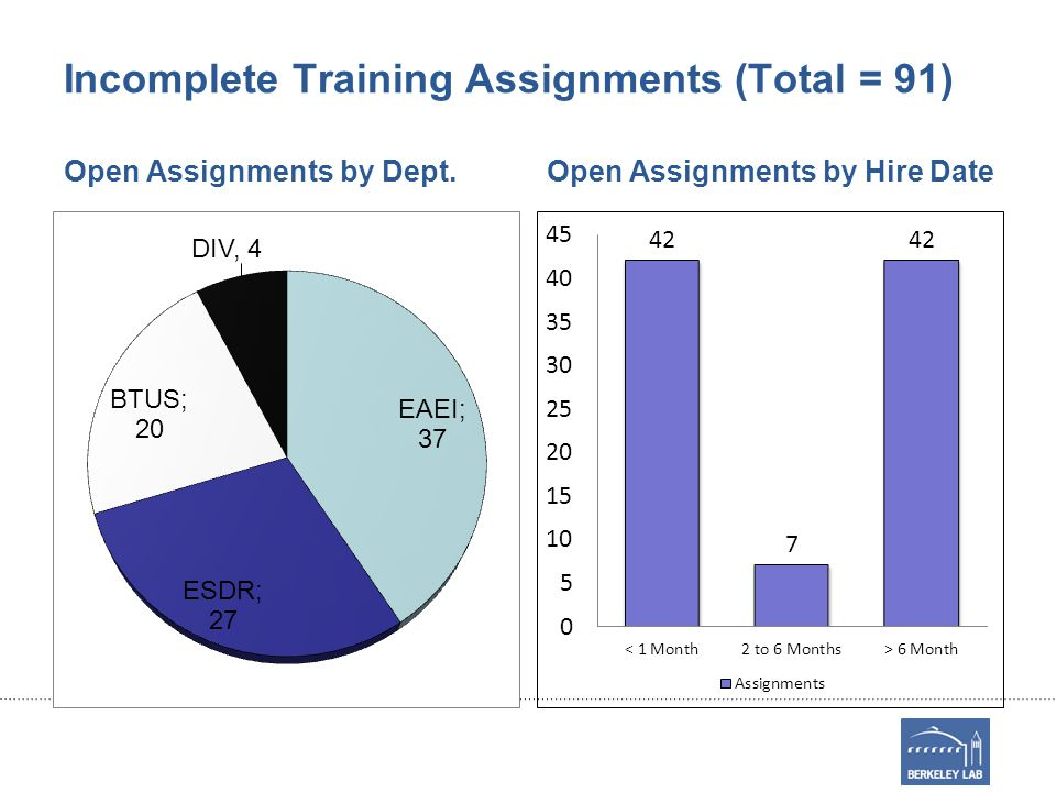 Incomplete Training Assignments (Total = 91) Open Assignments by Dept.Open Assignments by Hire Date