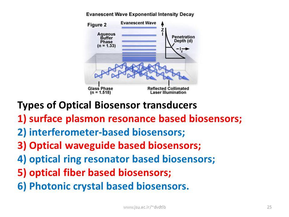 Types of Optical Biosensor transducers 1) surface plasmon resonance based biosensors; 2) interferometer-based biosensors; 3) Optical waveguide based biosensors; 4) optical ring resonator based biosensors; 5) optical fiber based biosensors; 6) Photonic crystal based biosensors.