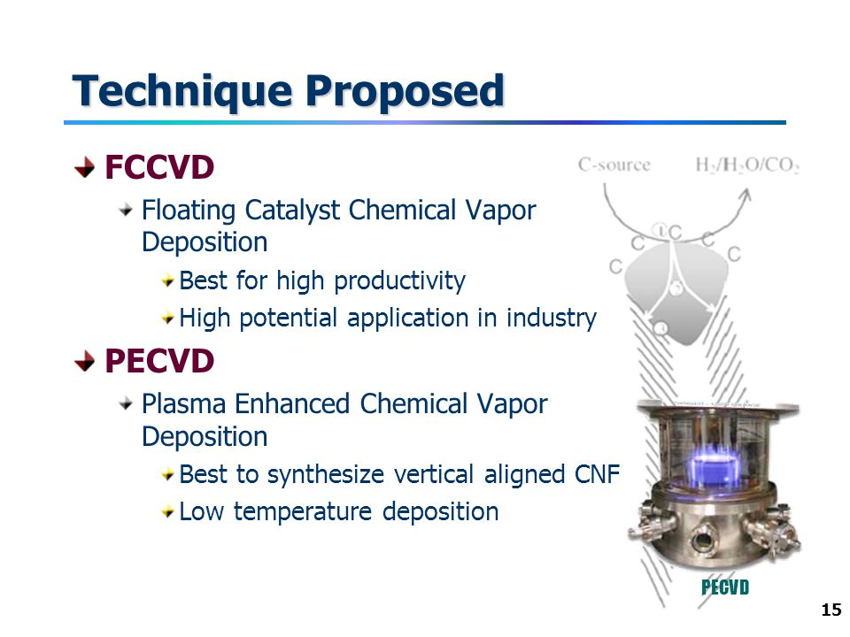 15 Technique Proposed FCCVD Floating Catalyst Chemical Vapor Deposition Best for high productivity High potential application in industry PECVD Plasma Enhanced Chemical Vapor Deposition Best to synthesize vertical aligned CNF Low temperature deposition PECVD