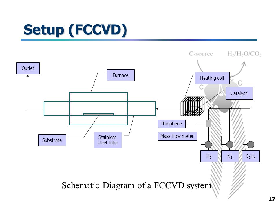 17 Setup (FCCVD) Schematic Diagram of a FCCVD system Heating coil Catalyst Furnace Substrate H2H2 N2N2 Outlet Stainless steel tube C2H4C2H4 Mass flow meter Thiophene