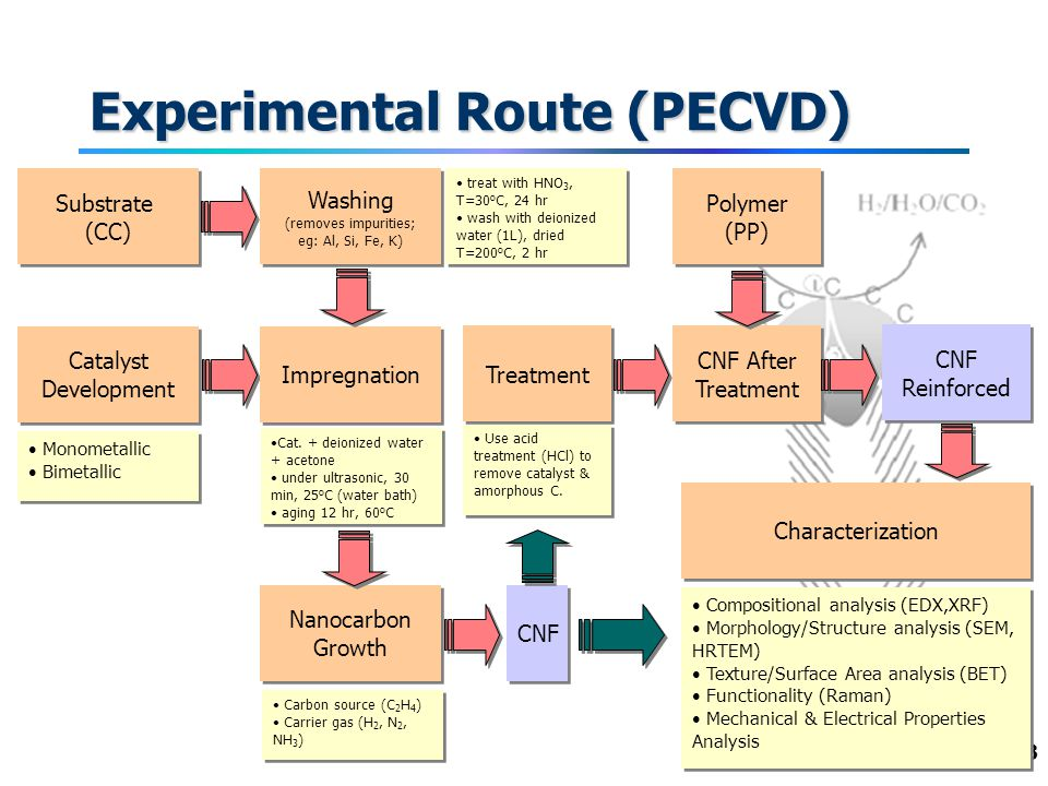 23 Experimental Route (PECVD) Washing (removes impurities; eg: Al, Si, Fe, K) Washing (removes impurities; eg: Al, Si, Fe, K) Catalyst Development Nanocarbon Growth Characterization Monometallic Bimetallic Monometallic Bimetallic Compositional analysis (EDX,XRF) Morphology/Structure analysis (SEM, HRTEM) Texture/Surface Area analysis (BET) Functionality (Raman) Mechanical & Electrical Properties Analysis Compositional analysis (EDX,XRF) Morphology/Structure analysis (SEM, HRTEM) Texture/Surface Area analysis (BET) Functionality (Raman) Mechanical & Electrical Properties Analysis Carbon source (C 2 H 4 ) Carrier gas (H 2, N 2, NH 3 ) Carbon source (C 2 H 4 ) Carrier gas (H 2, N 2, NH 3 ) Substrate (CC) Substrate (CC) Treatment Impregnation CNF CNF After Treatment Polymer (PP) CNF Reinforced treat with HNO 3, T=30 o C, 24 hr wash with deionized water (1L), dried T=200 o C, 2 hr treat with HNO 3, T=30 o C, 24 hr wash with deionized water (1L), dried T=200 o C, 2 hr Cat.