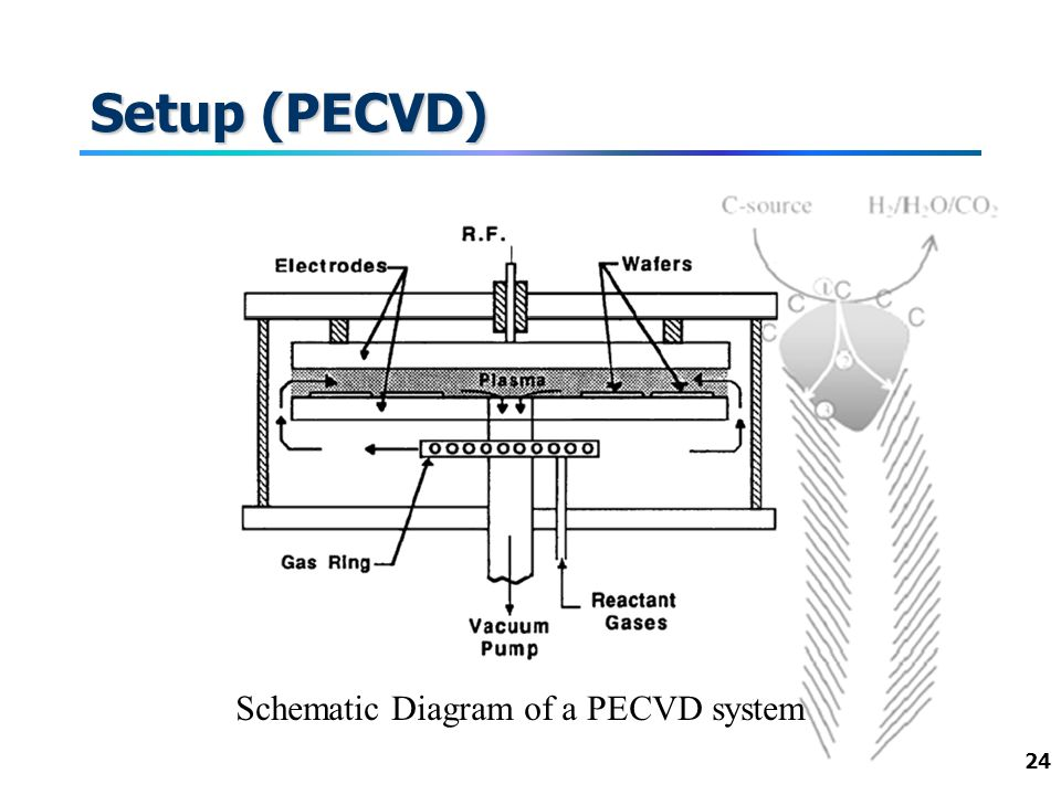 24 Setup (PECVD) Schematic Diagram of a PECVD system