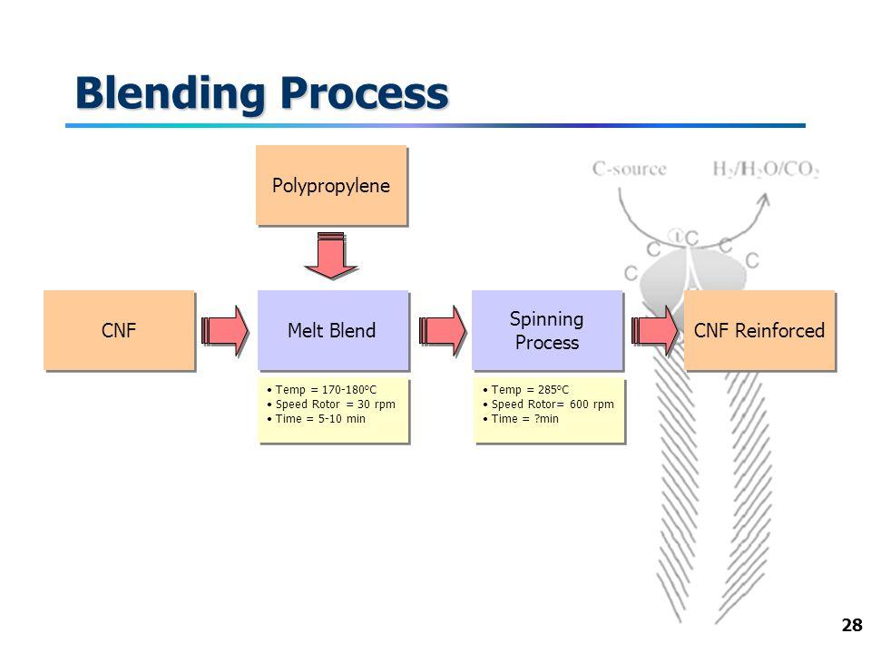 28 Blending Process CNF Spinning Process Temp = 285 o C Speed Rotor= 600 rpm Time = ?min Temp = 285 o C Speed Rotor= 600 rpm Time = ?min Melt Blend Te