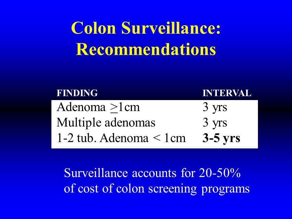 Colon Surveillance: Recommendations FINDINGINTERVAL Adenoma >1cm3 yrs Multiple adenomas3 yrs 3-5 yrs 1-2 tub.