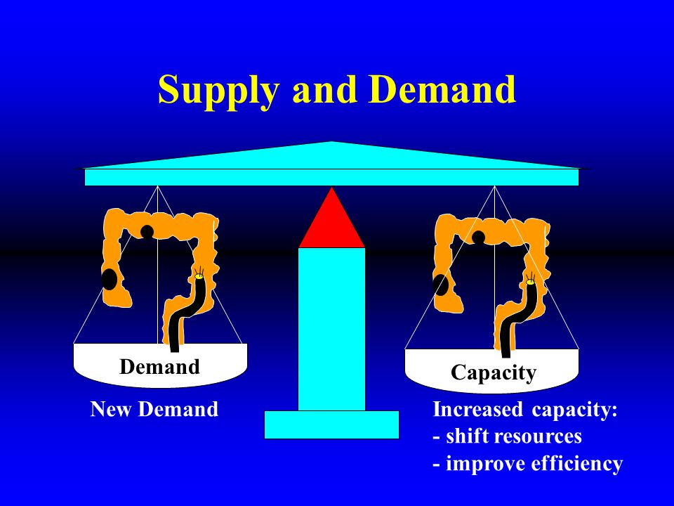 Supply and Demand Demand Capacity New DemandIncreased capacity: - shift resources - improve efficiency