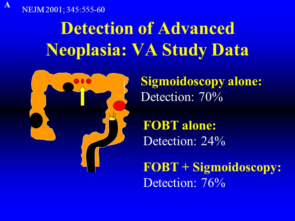 Detection of Advanced Neoplasia: VA Study Data Sigmoidoscopy alone: Detection: 70% NEJM 2001; 345:555-60 FOBT alone: Detection: 24% FOBT + Sigmoidoscopy: Detection: 76% A