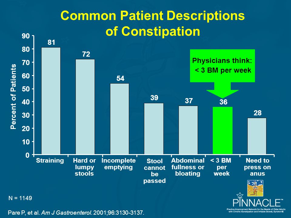 Pare P, et al. Am J Gastroenterol. 2001;96:3130-3137. N = 1149 Stool cannot be passed Percent of Patients Physicians think: < 3 BM per week StrainingH
