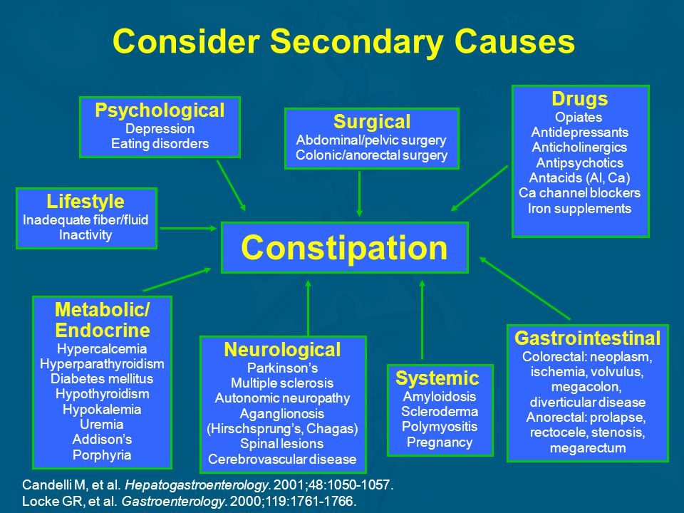 Consider Secondary Causes Constipation Gastrointestinal Colorectal: neoplasm, ischemia, volvulus, megacolon, diverticular disease Anorectal: prolapse,