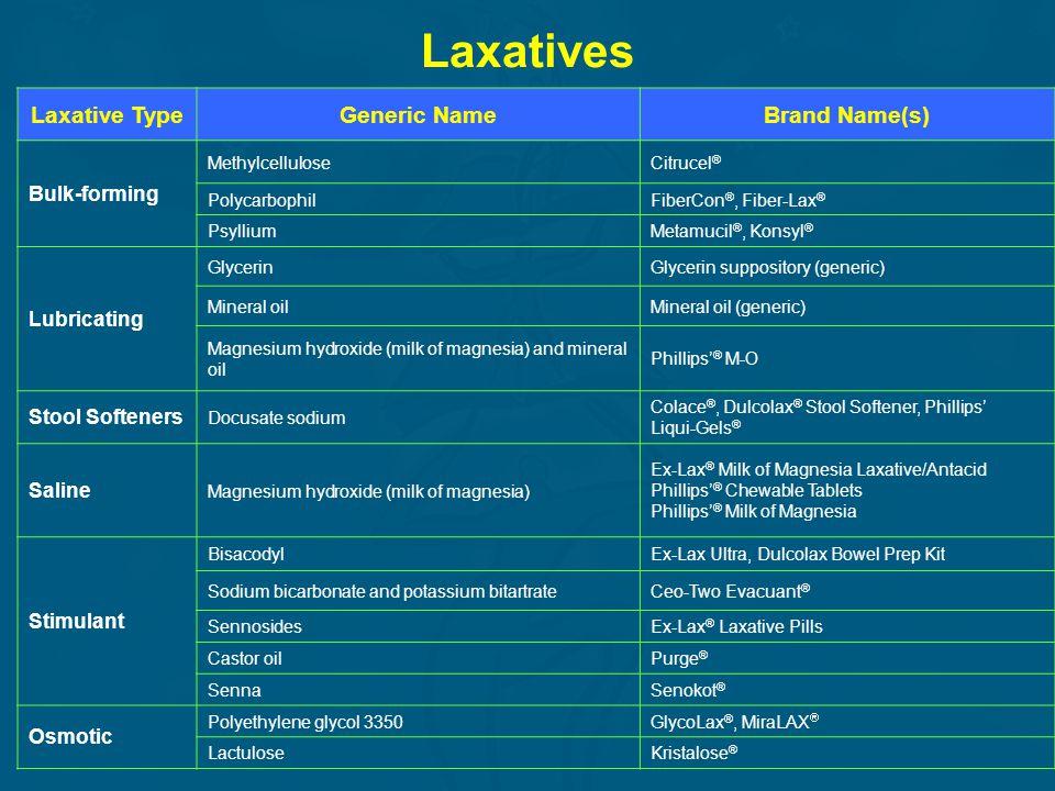 Laxatives Laxative TypeGeneric NameBrand Name(s) Bulk-forming MethylcelluloseCitrucel ® PolycarbophilFiberCon ®, Fiber-Lax ® PsylliumMetamucil ®, Kons