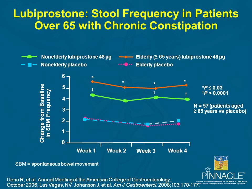 Lubiprostone: Stool Frequency in Patients Over 65 with Chronic Constipation 6 5 4 3 2 1 0 N = 57 (patients aged ≥ 65 years vs placebo) Week 1 Week 4 W