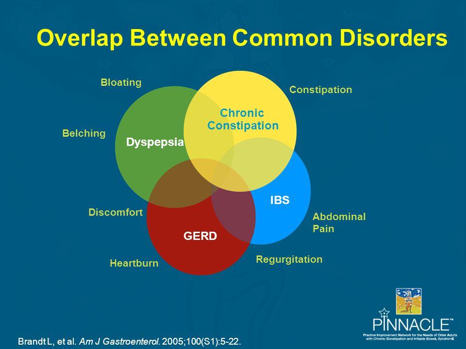 Belching Dyspepsia IBS GERD Chronic Constipation Heartburn Regurgitation Bloating Abdominal Pain Discomfort Overlap Between Common Disorders Brandt L,