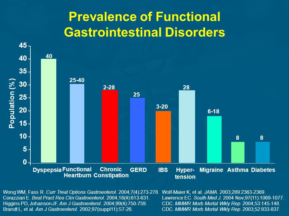 Complications of Chronic Constipation Fecal impaction 1,2 –Identified in up to 40% of elderly adults hospitalized in United Kingdom Intestinal volvulus/obstruction 2 Urinary and fecal incontinence 2 Stercoral ulceration/ischemia 2 Bowel perforation 2 Possible increased risk of colorectal cancer (controversial) 3,4 1.Read NW, et al.