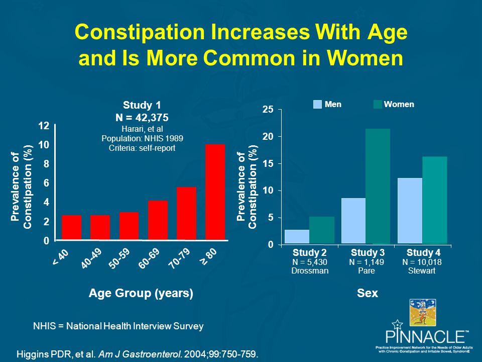 Higgins PDR, et al. Am J Gastroenterol. 2004;99:750-759. Age Group (years) Prevalence of Constipation (%) 0 2 4 6 8 10 12 < 40 40-4950-5960-6970-79 ≥