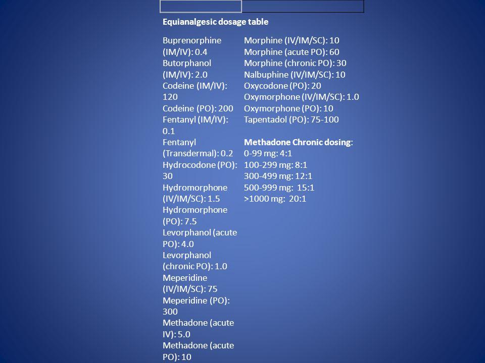 Equianalgesic dosage table Buprenorphine (IM/IV): 0.4 Butorphanol (IM/IV): 2.0 Codeine (IM/IV): 120 Codeine (PO): 200 Fentanyl (IM/IV): 0.1 Fentanyl (Transdermal): 0.2 Hydrocodone (PO): 30 Hydromorphone (IV/IM/SC): 1.5 Hydromorphone (PO): 7.5 Levorphanol (acute PO): 4.0 Levorphanol (chronic PO): 1.0 Meperidine (IV/IM/SC): 75 Meperidine (PO): 300 Methadone (acute IV): 5.0 Methadone (acute PO): 10 Morphine (IV/IM/SC): 10 Morphine (acute PO): 60 Morphine (chronic PO): 30 Nalbuphine (IV/IM/SC): 10 Oxycodone (PO): 20 Oxymorphone (IV/IM/SC): 1.0 Oxymorphone (PO): 10 Tapentadol (PO): 75-100 Methadone Chronic dosing: 0-99 mg: 4:1 100-299 mg: 8:1 300-499 mg: 12:1 500-999 mg: 15:1 >1000 mg: 20:1