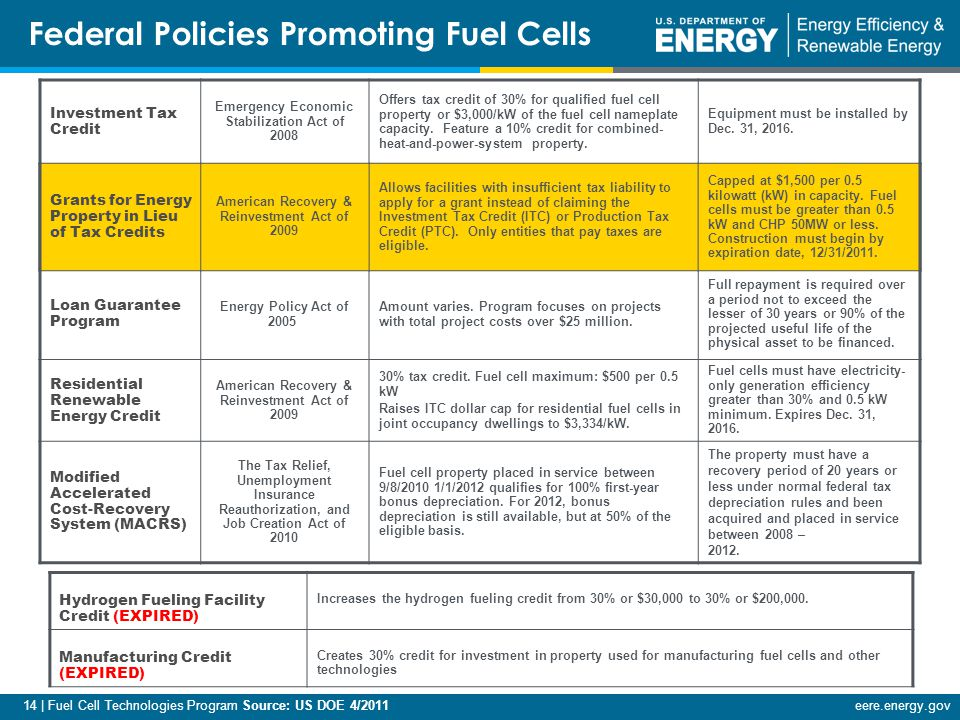 14 | Fuel Cell Technologies Program Source: US DOE 4/2011eere.energy.gov Investment Tax Credit Emergency Economic Stabilization Act of 2008 Offers tax credit of 30% for qualified fuel cell property or $3,000/kW of the fuel cell nameplate capacity.