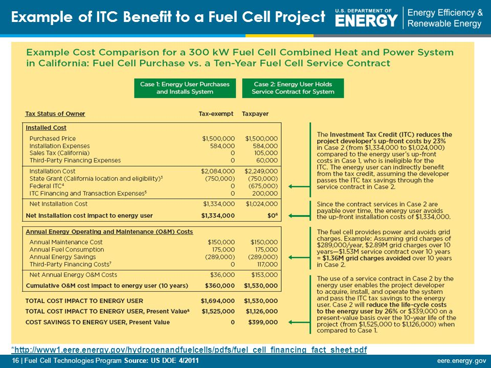 16 | Fuel Cell Technologies Program Source: US DOE 4/2011eere.energy.gov Example of ITC Benefit to a Fuel Cell Project *http://www1.eere.energy.gov/hydrogenandfuelcells/pdfs/fuel_cell_financing_fact_sheet.pdf